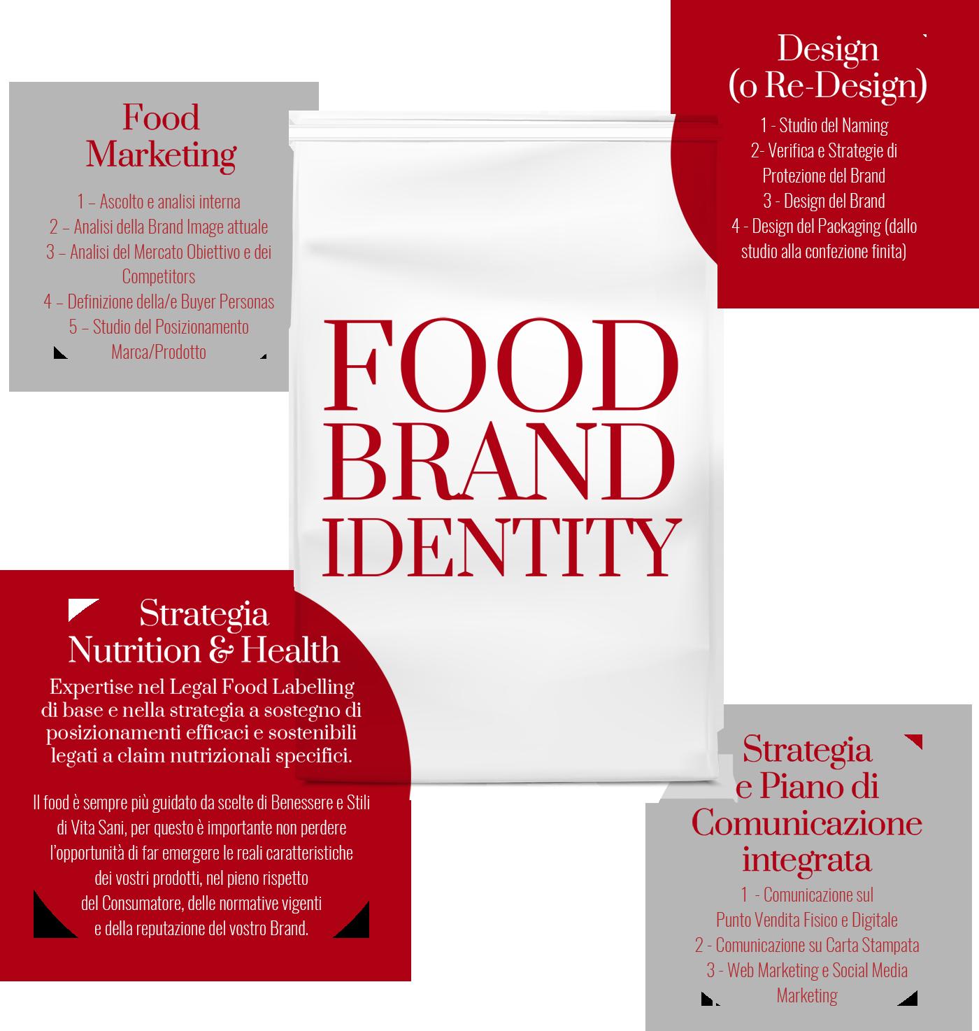food brand identity metodo rouge4food