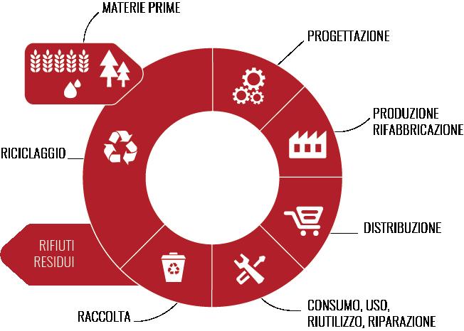 grafico economia circolare riciclaggio rifiuti