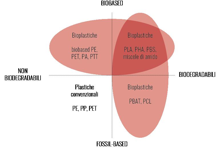 grafico plastiche biodegradabili e non biodegradabili