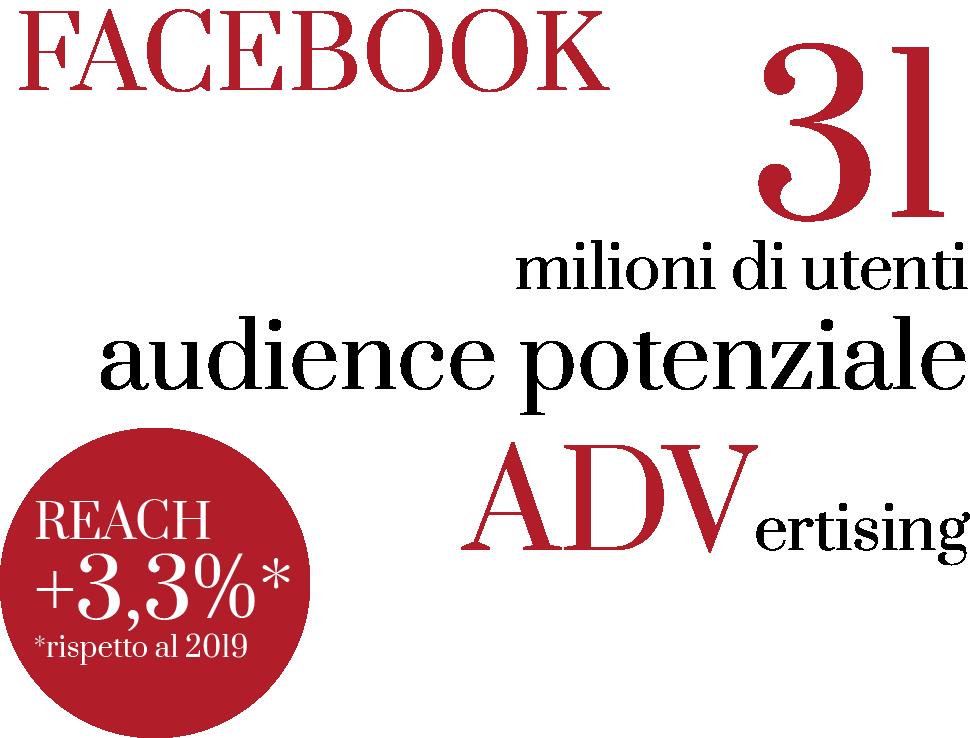 audience potenziale nel mercato facebook advertising