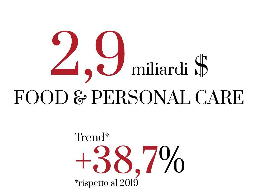 miliardi spesi nel mercato food sul web nel 2020, analisi dei dati web e social