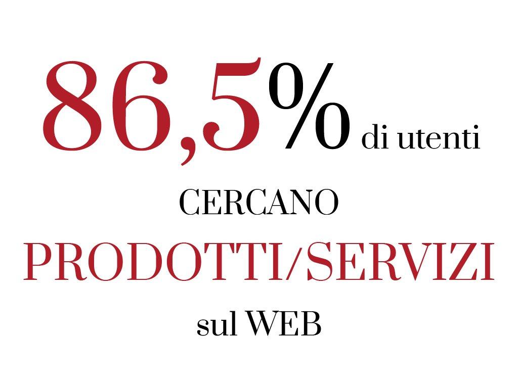 86.5% di utenti che cercano prodotti e servizi sul web