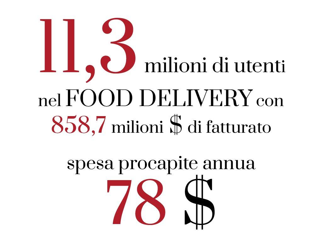 food delivery 2020 fatturato e utenti totali spesa annua procapite
